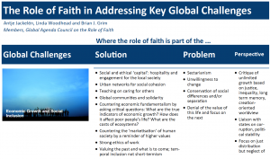 Role of Faith in Addressing Challenges