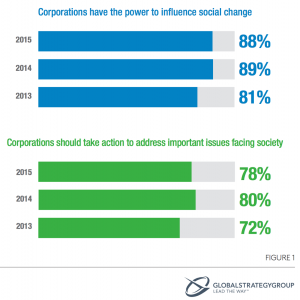 Corporations and Social Change