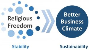 Socioeconomic Impact of Religious Freedom