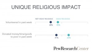 unique-religious-impact